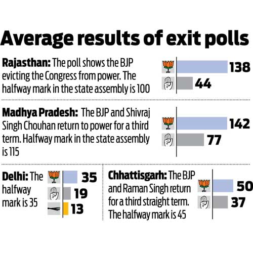 Exit polls predict BJP victory in four of five states