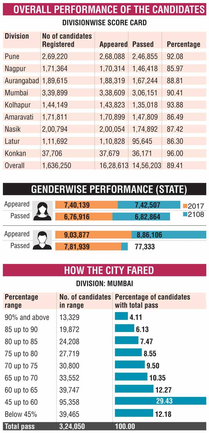Maharashtra Board SSC Results 2018: Highest no of SSC top
